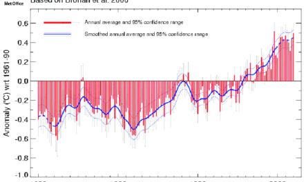 Wie falsch sind die IPCC Temperaturberechnungen? Gleicht die Bildung von Differenzen (Anomalien) systematische Fehler aus?