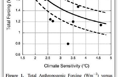 Vom Unsinn der Klimasensivität CS im IPCC Bericht AR5