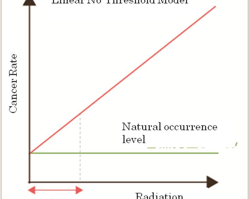 Braucht das Leben Strahlung?