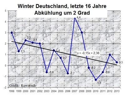 """""""Es wird kälter, weil es wärmer wird"""" – Die meteorologische Scheinwelt der Klima-Alarmisten"""