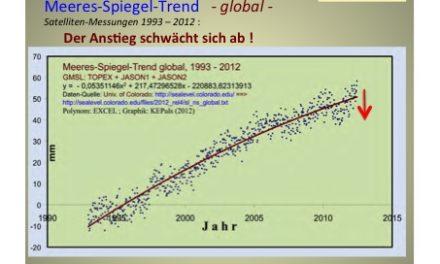 PIK übertrifft sogar NOSTRADAMUS: Meeresspiegel-Prophezeiung für das Jahr 4000!