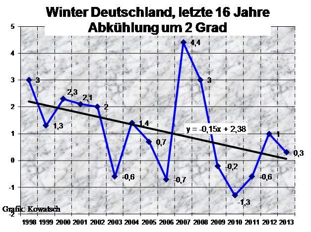 Zukünftige Temperaturenentwicklung in Deutschland – Wärmer oder Kälter? (Teil 1)