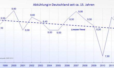 Klimawandel in Deutschland bedeutet Abkühlung – trotz deutlicher Zunahme von CO2 (Teil 1)