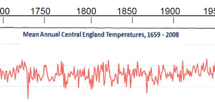 Klimawandel in Deutschland: Real sinken seit 25 Jahren die Temperaturen
