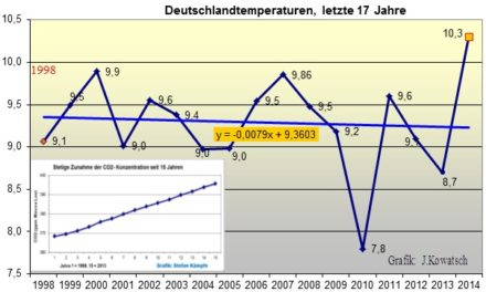 Rekordwärmejahr 2014 – Haben IPCC und CO. doch Recht?