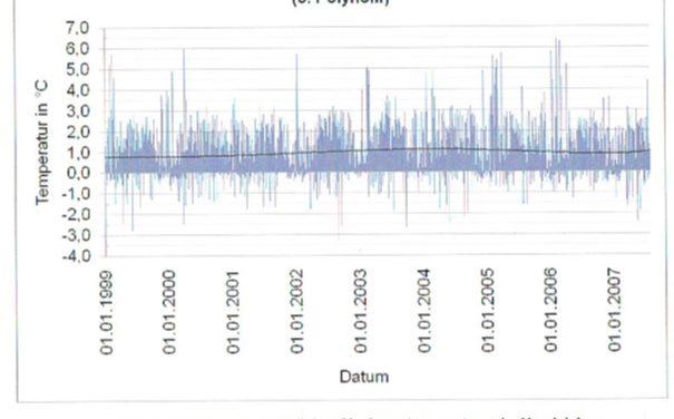 Sommerhitze 2015 – Klimawandel oder 'normales' Wettergeschehen, Teil 1