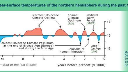Der Treibhauseffekt- ein Missverständnis? Teil 1