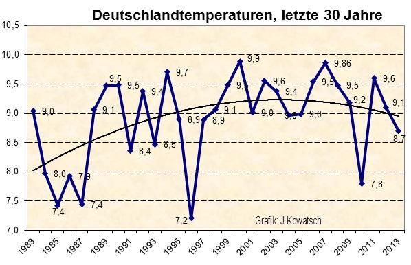 Deutscher Wetterdienst (DWD) im Fantasia Land – Wie die DWD-Führung die Bevölkerung in die Irre führt