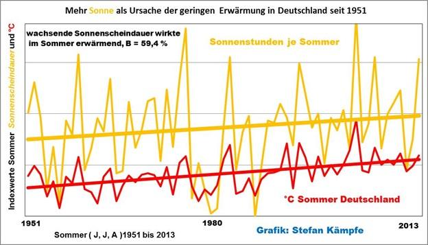 Der Treibhauseffekt- Die wahren Ursachen der Temperaturänderungen in Deutschland und das lebensnotwendige CO2- harmlos und nützlich, Teil 2