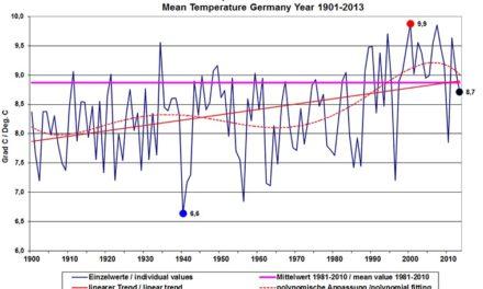 Klimawandel in Deutschland: Teil 2 – Real sinken seit 25 Jahren die Temperaturen