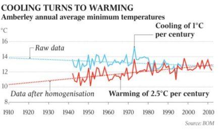Australisches Wetteramt der Manipulation von Temperaturaufzeichnungen angeklagt