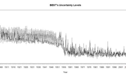 BEST mit praktizierten Sprüngen des Unsicherheits-Niveaus in ihren Klimadaten