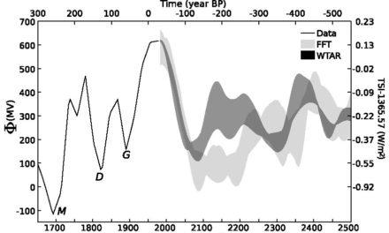 Lassen sich zukünftige Erdtemperaturen berechnen?