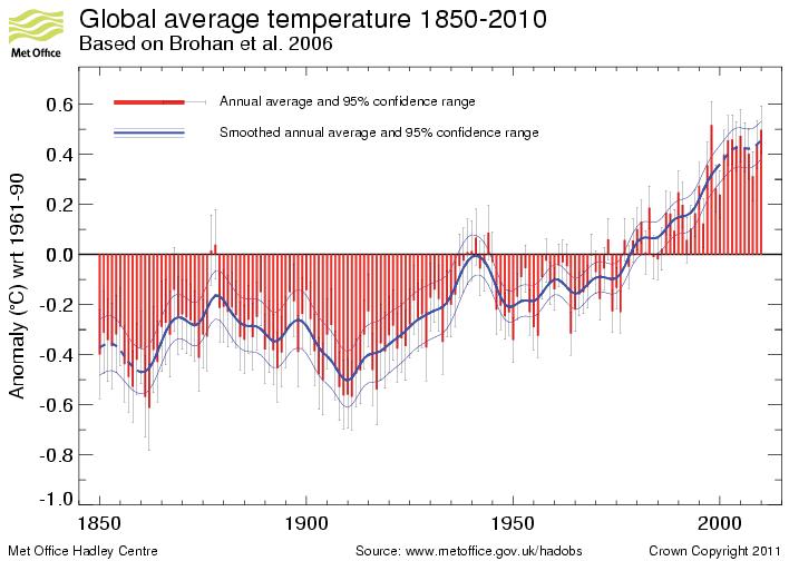 Neuer systematischer Fehler bei Anomalien der globalen Zeitreihe der Mitteltemperatur