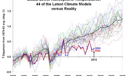 Warum die Zukunft des Klimas nicht berechenbar ist