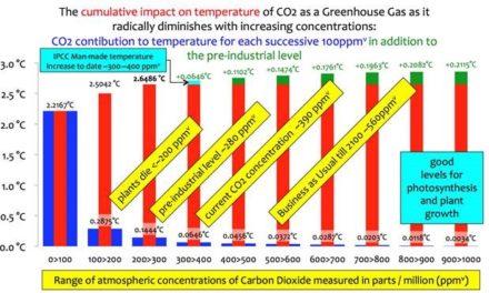 Die Effektivität von CO2 als Treibhausgas wird mit größerer Konzentration sogar noch mehr marginalisiert