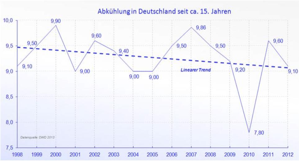 Freispruch für CO2 – Revision der Energiewende überfällig!