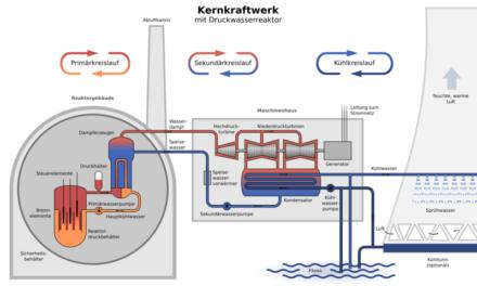 Neue Kern-Reaktorkonzepte in Entwicklung – Small Modular Reactor (SMR) aus energiewirtschaftlicher Sicht. Teil 2 Leichtwasserreaktoren