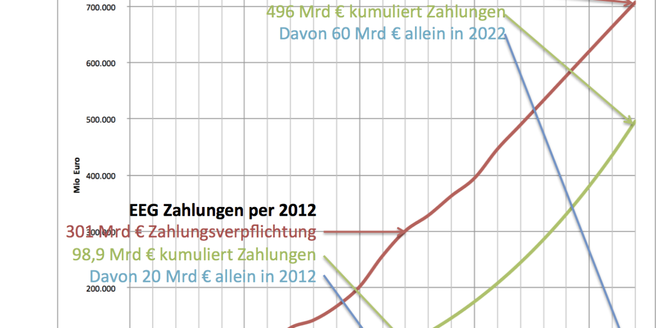 Wird es eine Anti-Energiewende-Partei im nächsten Bundestag geben ?