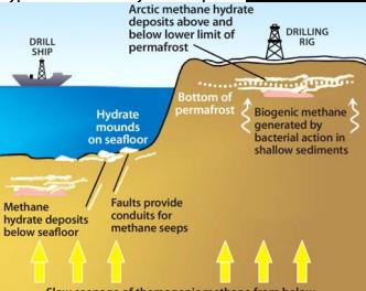 Die Energiezukunft liegt unter Meereis