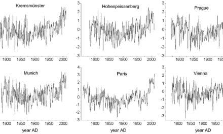 Multiperiodisches Klima: Spektralanalyse von Klimadaten