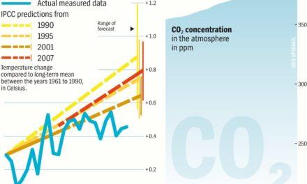 Nach über 20 jähriger Forschung: IPCC kann Stillstand der globalen Erwärmung nicht erklären
