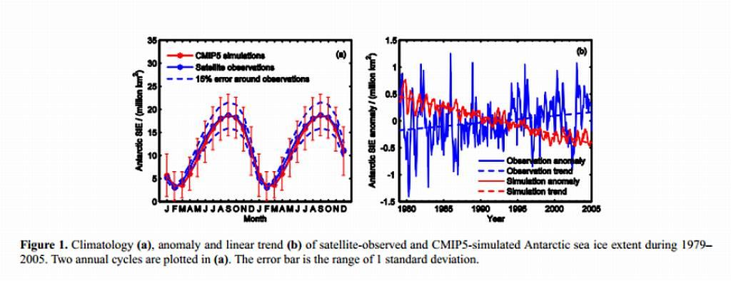 Antarktisches Meereis tat das genaue Gegenteil dessen, was die Modelle vorhersagten