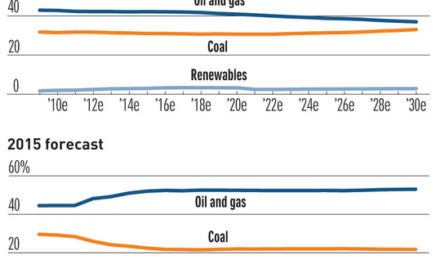 Selbst mit Abermilliarden Dollar an Subventionen ist die Zukunft grüner Energie düster
