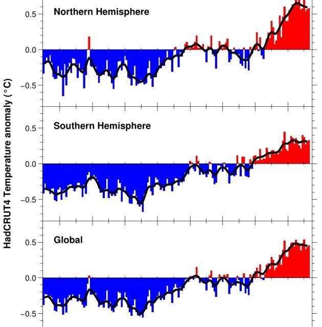 """Das Umweltbundesamt – staatlich verordnete Klima-Doktrin. Faktencheck zur UBA-Broschüre """"Und sie erwärmt sich doch"""" Erster Teil"""