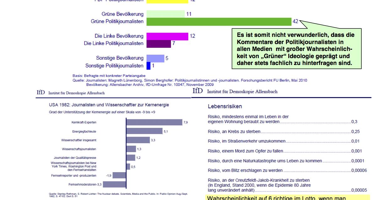 Umfrage bestätigt: 72 % der Journalisten sind links oder grün