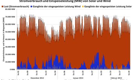 Lastganglinien als Erfolgskontrolle der Energiewende mit Windenergie- und Fotovoltaik-Anlagen