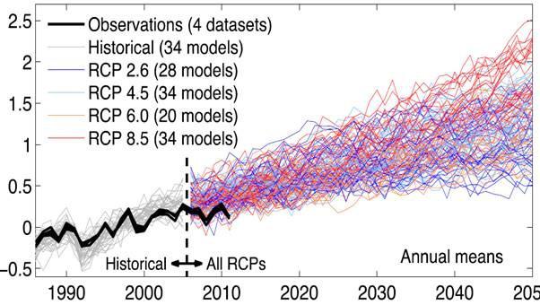 Bewertung der IPCC-Erwärmungsprognosen
