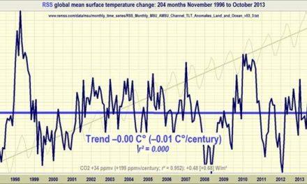 Zur Entwicklung einer Theorie des Klimas