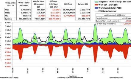Das Elend des Alternativ-Stroms: Eine Argumentationshilfe gegen die Energiewende-Politik