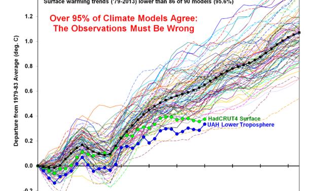95% aller Klimamodelle stimmen überein: Die Beobachtungen/Messungen müssen falsch sein!