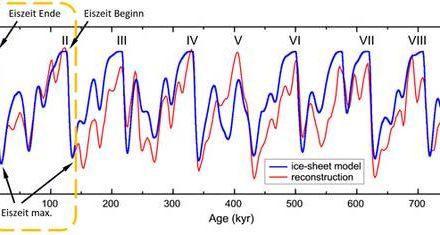 Der Verlauf des Meeresspiegels im Holozän und seit 2.000 Jahren