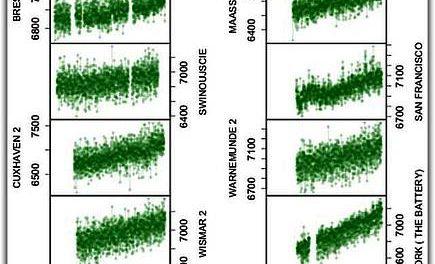 Der schwer fassbare, etwa 60-jährige Zyklus des Meeresspiegel-Niveaus