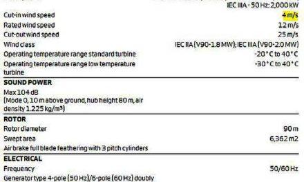Stimmt die Behauptung, eine Windturbine amortisiere sich nach 8 Monaten