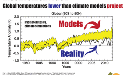 CFACT präsentiert vier unbequeme Fakten über die globale Erwärmung auf den Schautafeln zur COP21