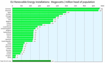 Obamas Klimainitiative: Etwas wird ihm schließlich gelingen…..nämlich: Die Energiekosten massiv in die Höhe zu bringen!