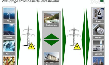 Umweltgutachten 2016 des Sachverständigenrates für Umweltfragen (SRU) der Bundesregierung