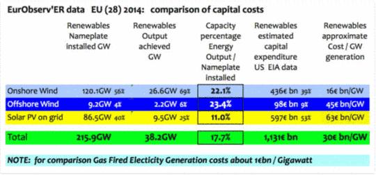Die kolossalen Kosten des sporadischen & unzuverlässigen Windstroms
