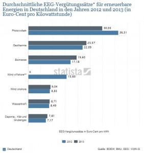 Deutschlands Überschuss beim Stromexport-wir exportieren uns arm.