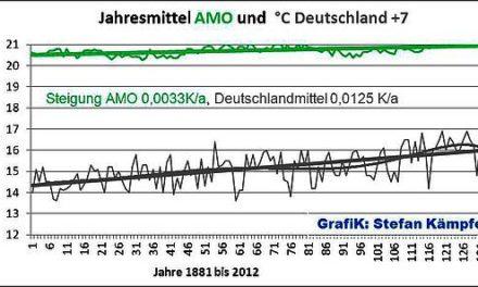 Im Takt der AMO und der NAO (1):Das Häufigkeitsverhalten der Großwetterlagenund dessen Auswirkungen auf die Deutschland- Temperaturen