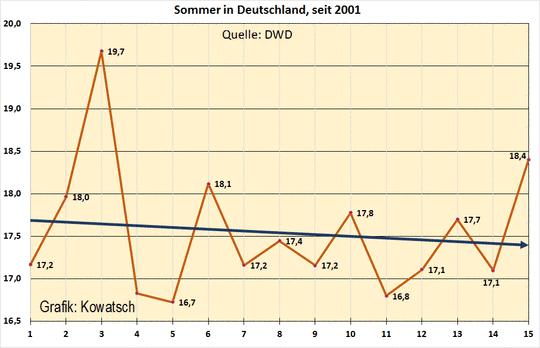 Das Jahr 2015 soll das wärmste Jahr werden. Die Klimapaniker rüsten auf.