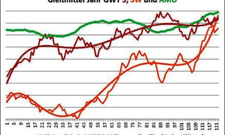 Im Takt der AMO und der NAO (2):Das Häufigkeitsverhalten der Großwetterlagenund dessen Auswirkungen auf die Deutschland- Temperaturen