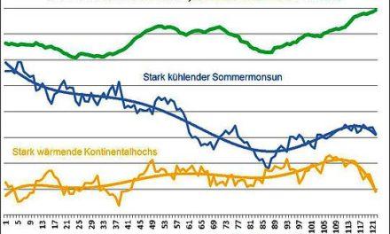 Im Takt der AMO und der NAO (3): Das Häufigkeitsverhalten der Großwetterlagen und dessen Auswirkungen auf die Deutschland- Temperaturen