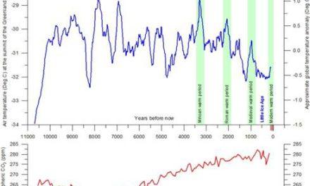 Die Epistemologie [= Erkenntnistheorie], die Vorhersage des Klimas so zu erklären, dass auch 8-jährige das verstehen
