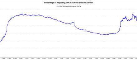 Etwa 92% (oder 99%) aller USHCN-Temperaturdaten bestehen aus geschätzten Werten