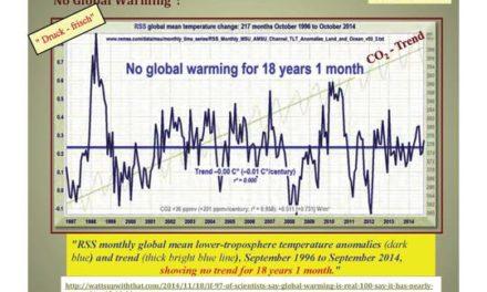 """Ozean-Klimaforscher Prof. Martin Visbeck:  Bis 2100 """"könnte"""" der Meeresspiegel um 1 m steigen. Ein Versuch eines Vergleiches zwischen Realität und Prognose"""